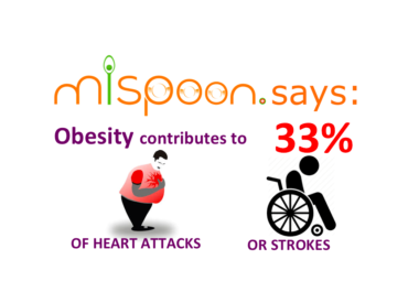 #mispoon says:Obesity contributes to 33% of heart attacks or strokes