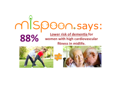 #mispoon says:88% Lower risk of dementia for women with high cardiovascular fitness in midlife.