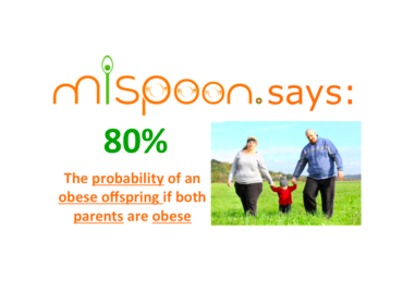 #mispoon says: 80%, the probability of an obese offspring if both parents are also obese