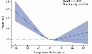New Lancet study: Half of your calories should be carbs and the rest should be plant-based proteins and fats